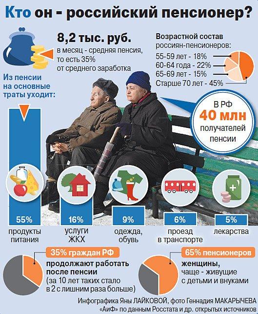 И насколько прибавят пенсии в 2015 году