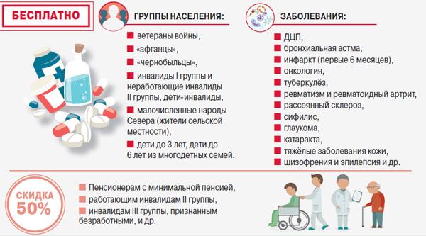 Льготное обеспечение инвалидов лекарствами