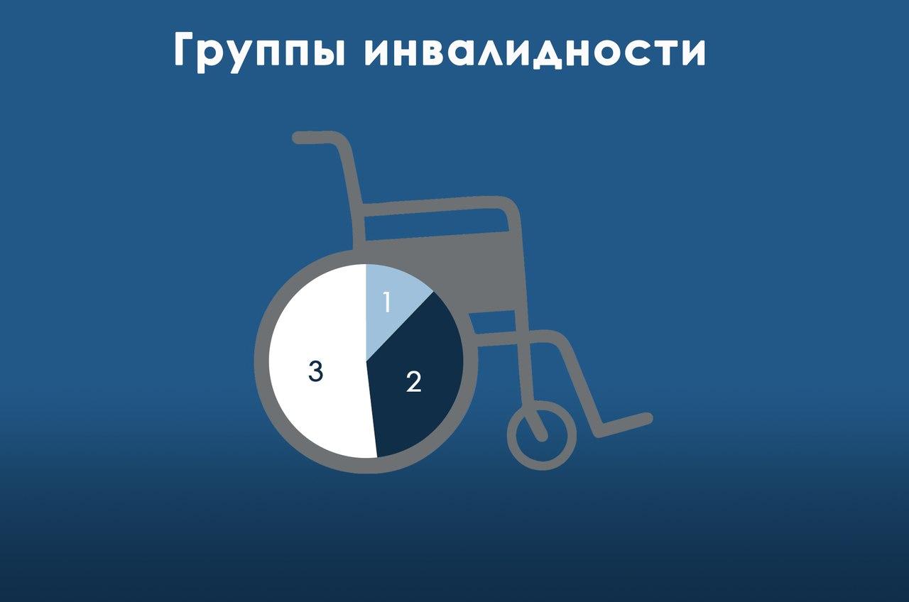 Группы инвалидности все рабочие