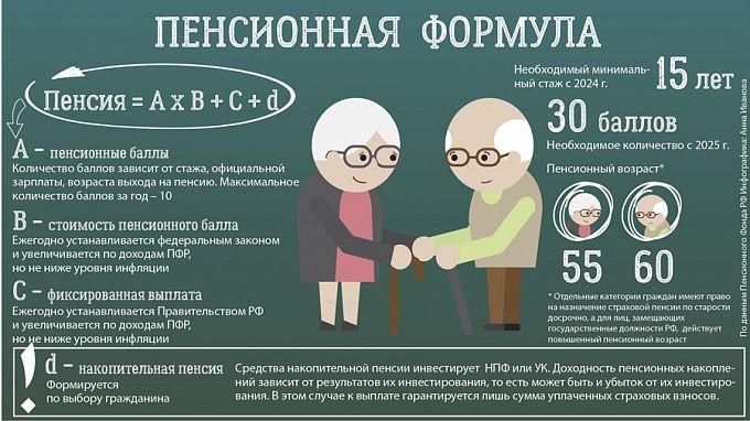 Для минимальной пенсии какой стаж нужен